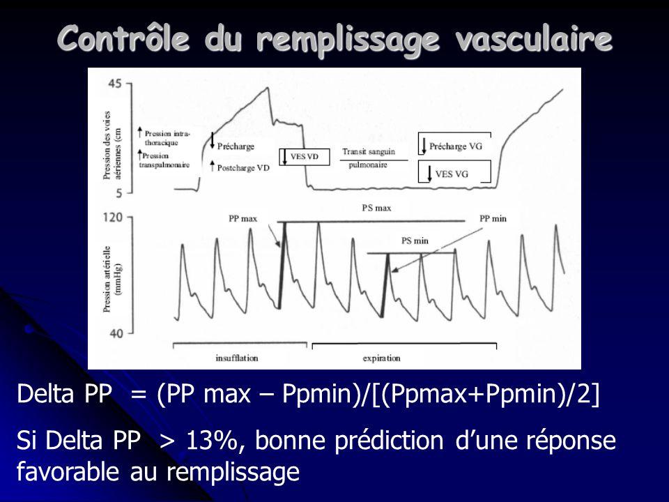 Contrôle du remplissage vasculaire Delta PP = (PP max – Ppmin)/[(Ppmax+Ppmin)/2] Si Delta PP > 13%, bonne prédiction dune réponse favorable au remplissage