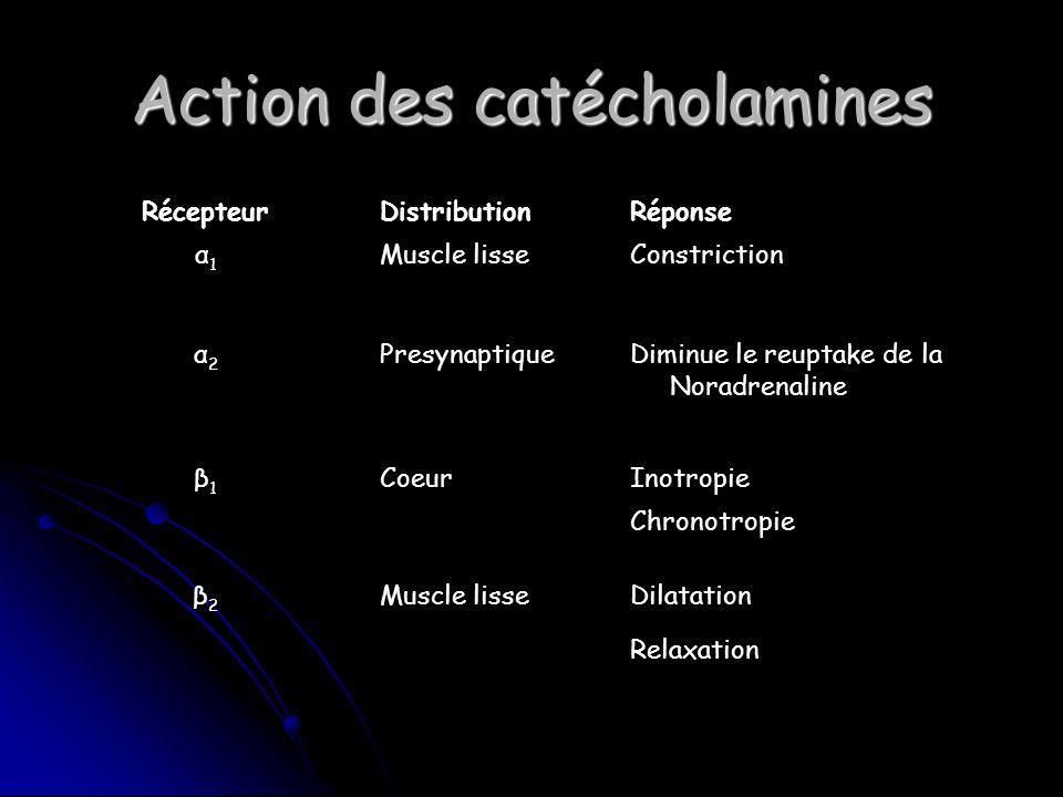 Action des catécholamines RécepteurDistributionRéponse α1α1 Muscle lisseConstriction α2α2 PresynaptiqueDiminue le reuptake de la Noradrenaline β1β1 CoeurInotropie Chronotropie β2β2 Muscle lisseDilatation Relaxation