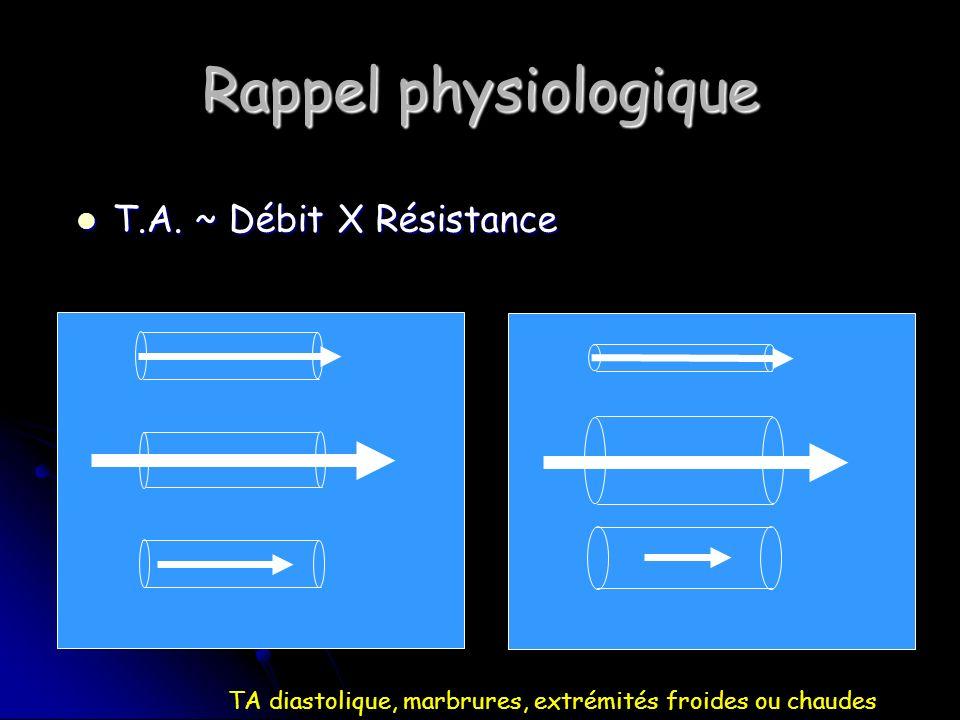 Rappel physiologique T.A.~ Débit X Résistance T.A.