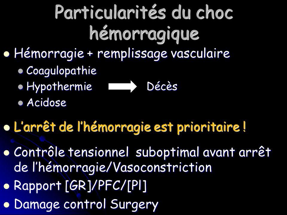 Particularités du choc hémorragique Hémorragie + remplissage vasculaire Hémorragie + remplissage vasculaire Coagulopathie Coagulopathie Hypothermie Décès Hypothermie Décès Acidose Acidose Larrêt de lhémorragie est prioritaire .