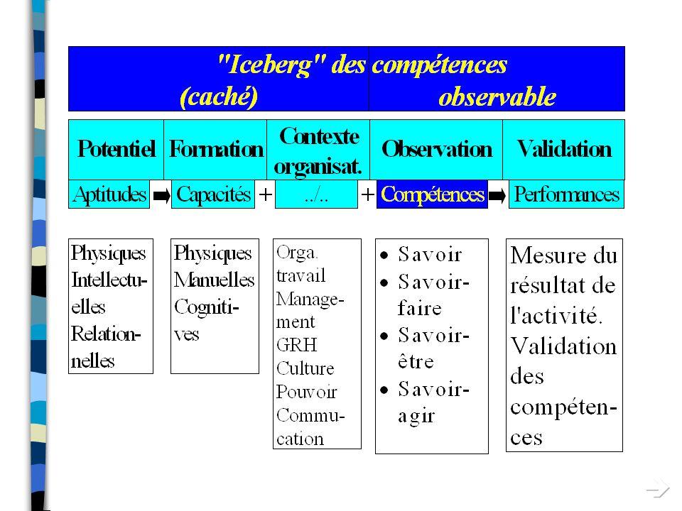 OUTIL CENTRAL DE LA GRH: La Gestion des Compétences Plan n Définition dune compétence n Organisation d un système de gestion des compétences