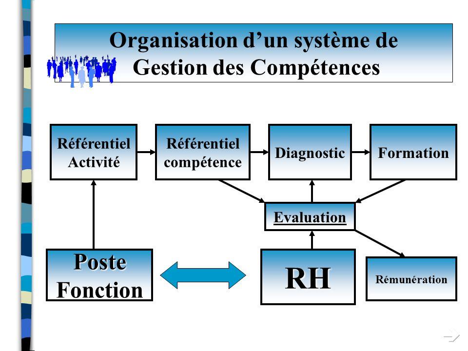 Organisation dun système de Gestion des Connaissances Diagnostic des besoins - Expériences pratiques - Savoirs à capitaliser...
