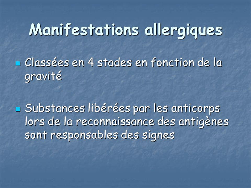 Manifestations allergiques Classées en 4 stades en fonction de la gravité Classées en 4 stades en fonction de la gravité Substances libérées par les anticorps lors de la reconnaissance des antigènes sont responsables des signes Substances libérées par les anticorps lors de la reconnaissance des antigènes sont responsables des signes