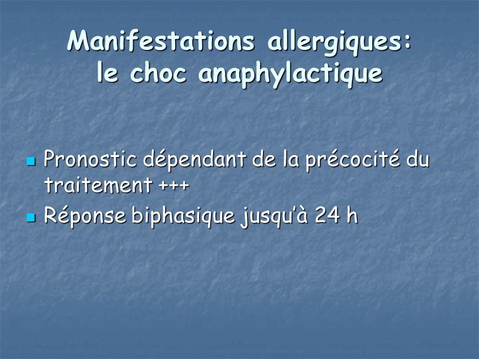Manifestations allergiques: le choc anaphylactique Pronostic dépendant de la précocité du traitement +++ Pronostic dépendant de la précocité du traitement +++ Réponse biphasique jusquà 24 h Réponse biphasique jusquà 24 h