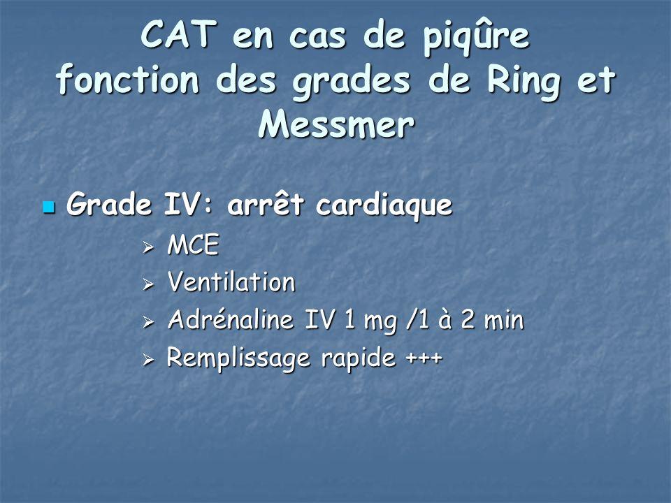 CAT en cas de piqûre fonction des grades de Ring et Messmer Grade IV: arrêt cardiaque Grade IV: arrêt cardiaque MCE MCE Ventilation Ventilation Adrénaline IV 1 mg /1 à 2 min Adrénaline IV 1 mg /1 à 2 min Remplissage rapide +++ Remplissage rapide +++