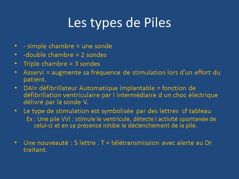 Les types de Piles - simple chambre = une sonde -double chambre = 2 sondes Triple chambre = 3 sondes Asservi = augmente sa fréquence de stimulation lo