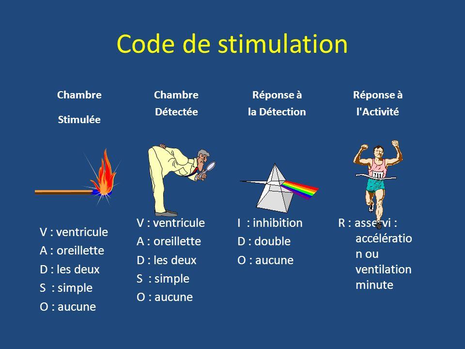 Code de stimulation Chambre Stimulée V : ventricule A : oreillette D : les deux S : simple O : aucune Chambre Détectée V : ventricule A : oreillette D