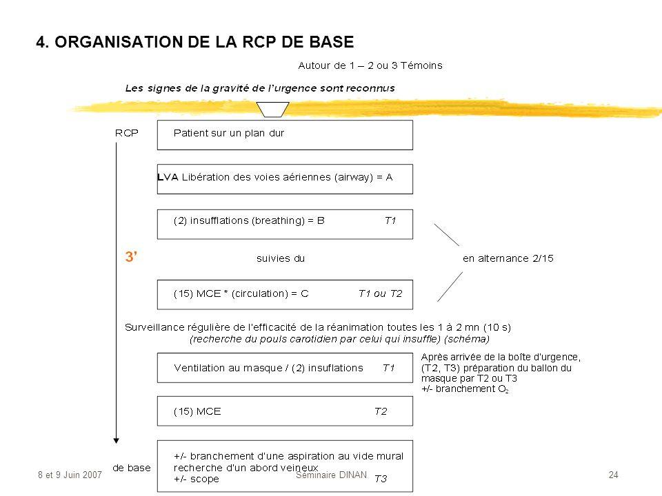 8 et 9 Juin 2007Séminaire DINAN24 4. ORGANISATION DE LA RCP DE BASE