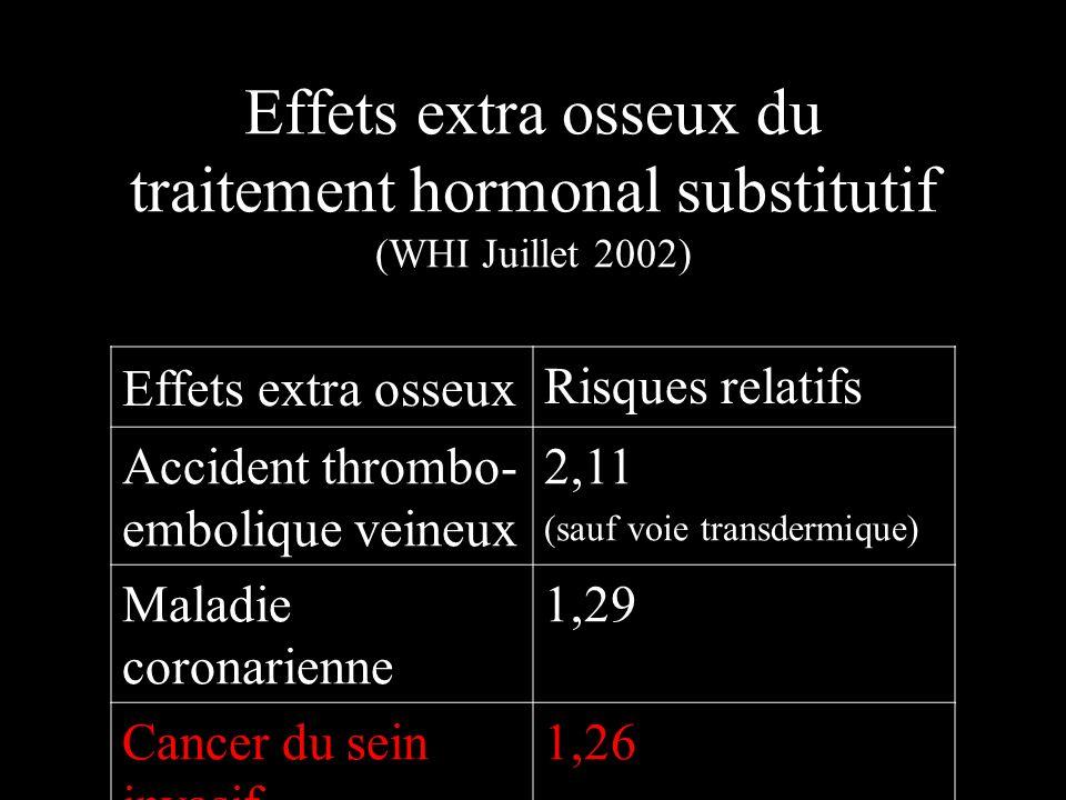 Effets extra osseux du traitement hormonal substitutif (WHI Juillet 2002) Effets extra osseux Risques relatifs Accident thrombo- embolique veineux 2,1
