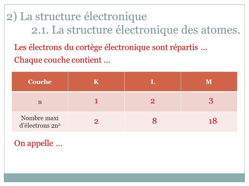 2) La structure électronique 2.1. La structure électronique des atomes. Les électrons du cortège électronique sont répartis … Chaque couche contient …