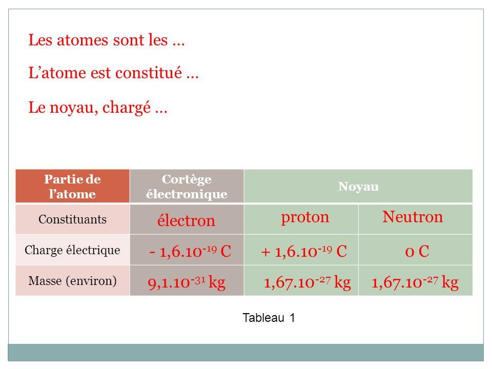Les atomes sont les … Latome est constitué … Le noyau, chargé … Partie de latome Cortège électronique Noyau Constituants Charge électrique Masse (envi