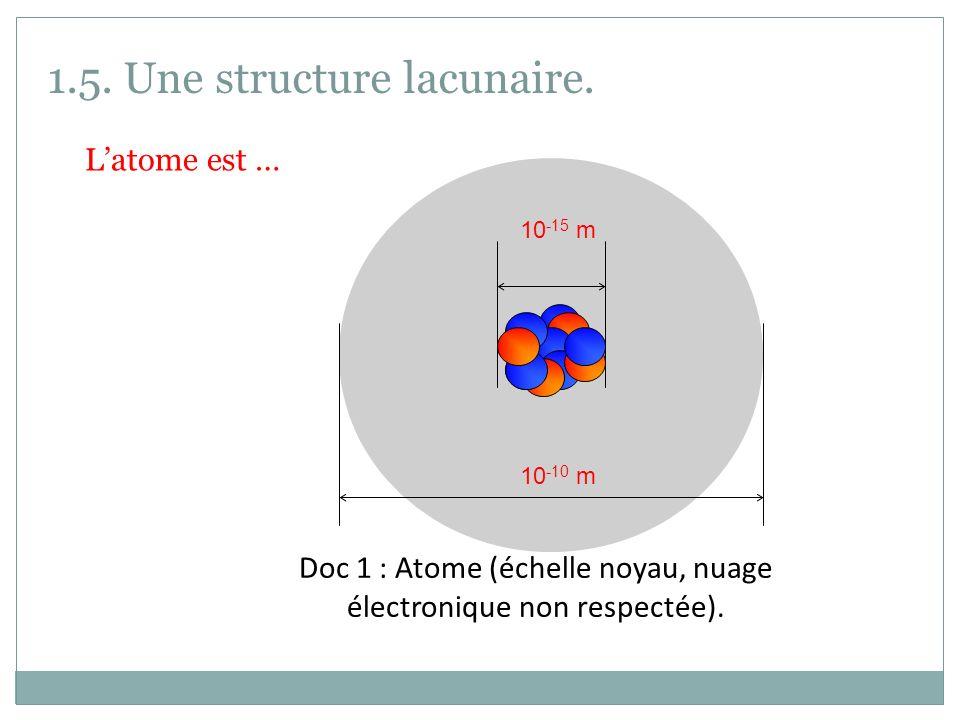 1.5. Une structure lacunaire. Latome est … Doc 1 : Atome (échelle noyau, nuage électronique non respectée). 10 -15 m 10 -10 m