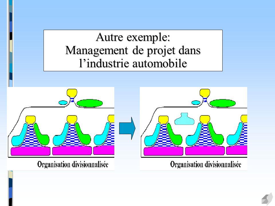 Autre exemple: Management de projet dans lindustrie automobile