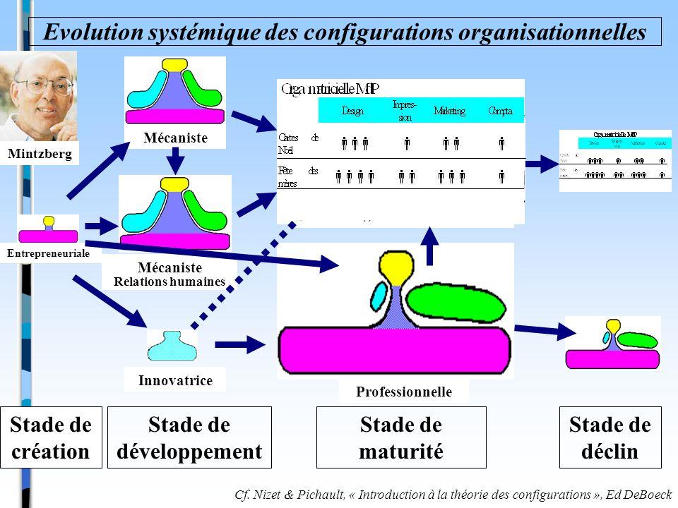 Evolution systémique des configurations organisationnelles Stade de création Stade de développement Stade de maturité Stade de déclin Cf. Nizet & Pich