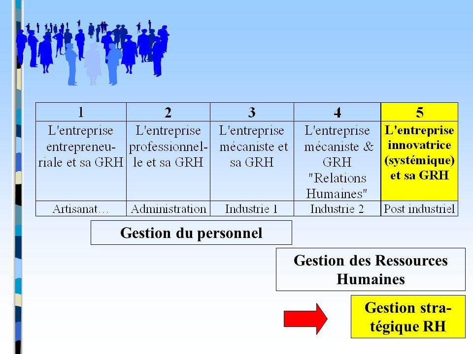 Gestion du personnel Gestion des Ressources Humaines Gestion stra- tégique RH