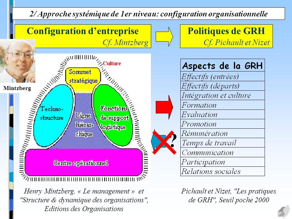2/ Approche systémique de 1er niveau: configuration organisationnelle Configuration dentreprise Cf. Mintzberg Politiques de GRH Cf. Pichault et Nizet