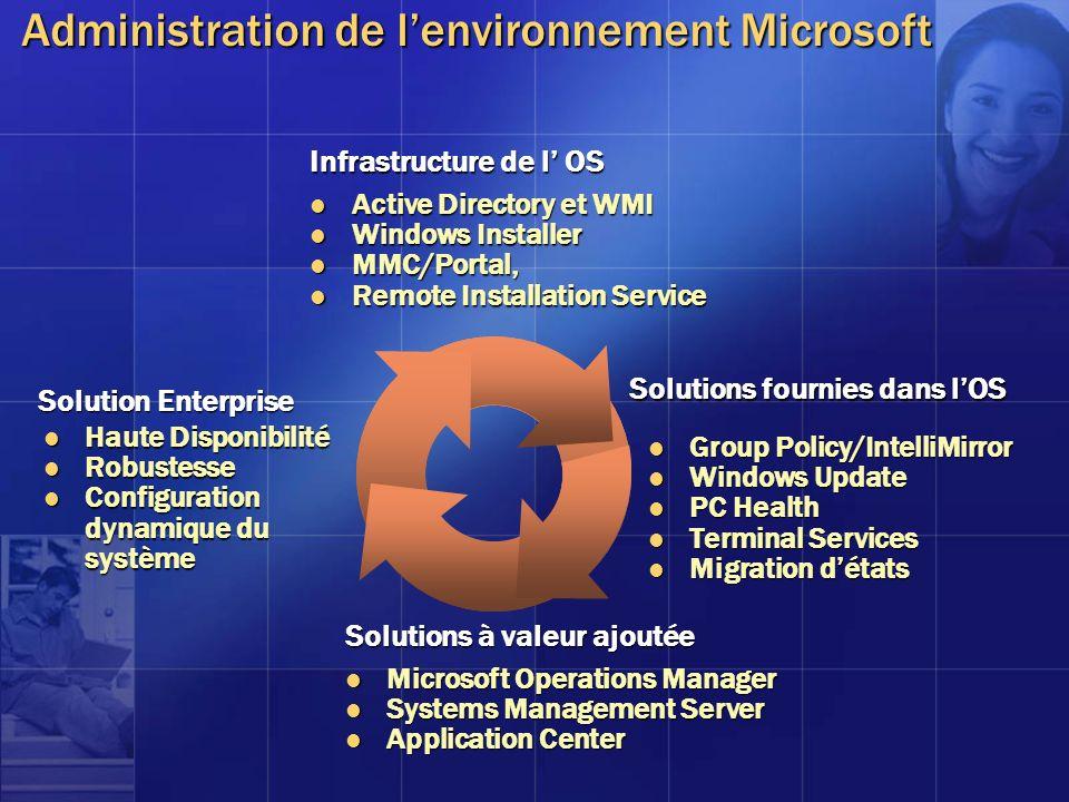 Administration de lenvironnement Microsoft Solutions à valeur ajoutée Microsoft Operations Manager Microsoft Operations Manager Systems Management Ser