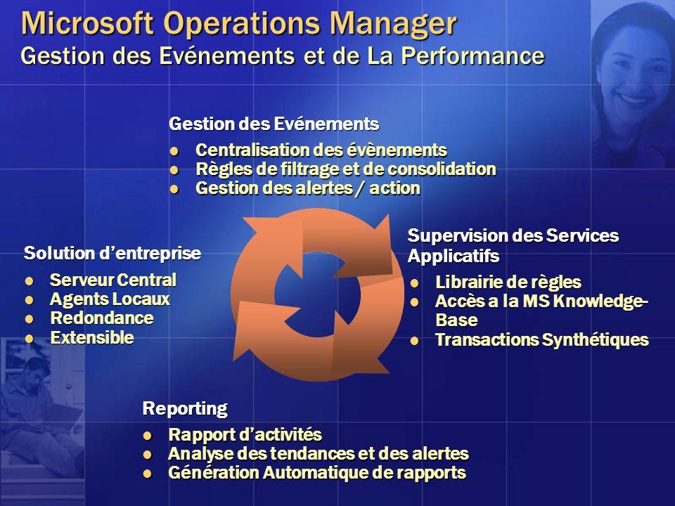 Microsoft Operations Manager Gestion des Evénements et de La Performance Reporting Rapport dactivités Rapport dactivités Analyse des tendances et des