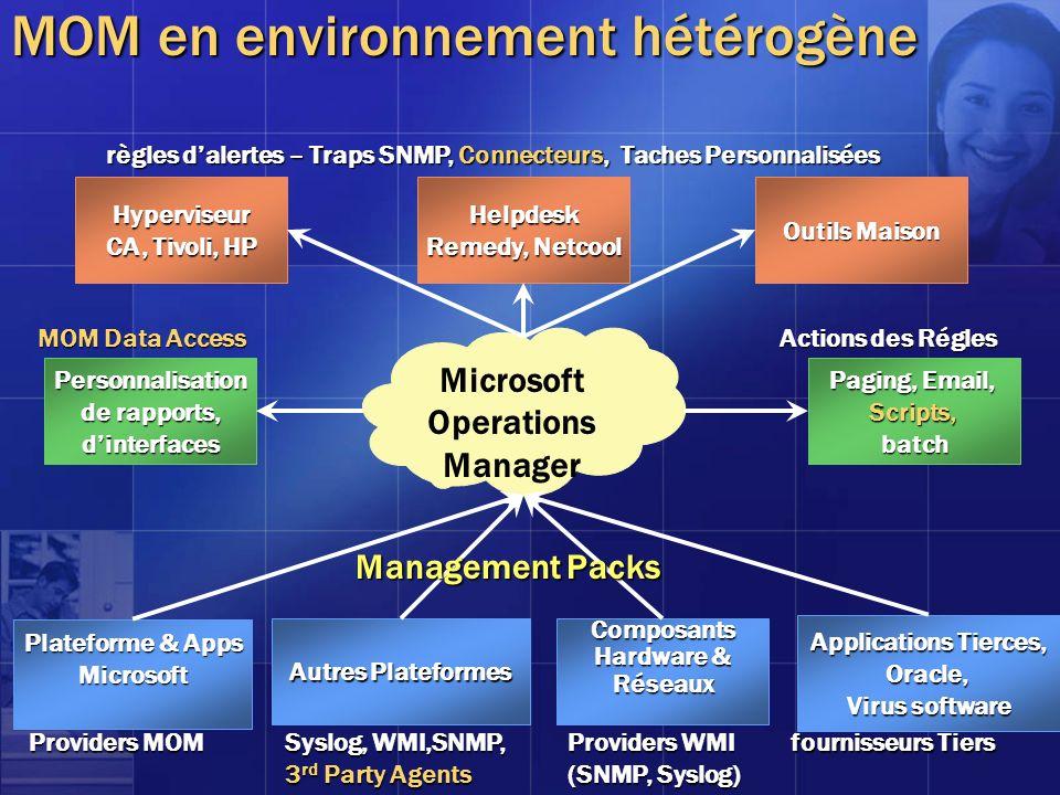 MOM en environnement hétérogène Microsoft Operations Manager Helpdesk Remedy, Netcool Paging, Email, Scripts,batch Autres Plateformes règles dalertes