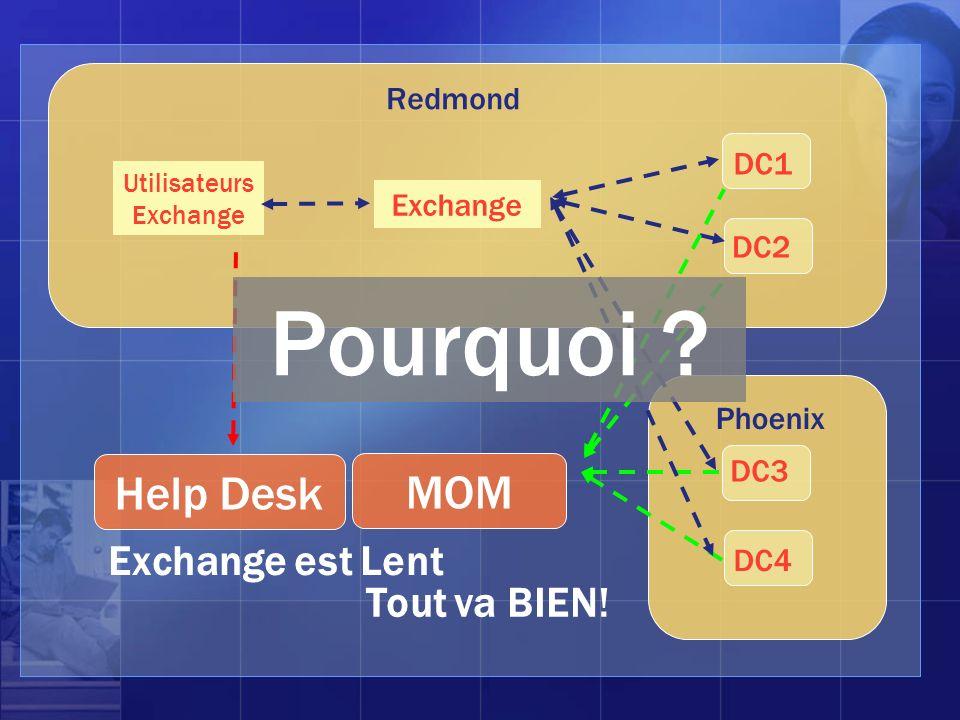 Phoenix DC3 DC4 Redmond DC1 DC2 Exchange Utilisateurs Exchange MOM Tout va BIEN! Help Desk Exchange est Lent Pourquoi ?