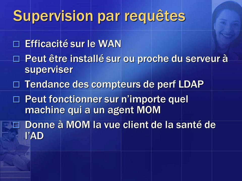Supervision par requêtes Efficacité sur le WAN Efficacité sur le WAN Peut être installé sur ou proche du serveur à superviser Peut être installé sur o