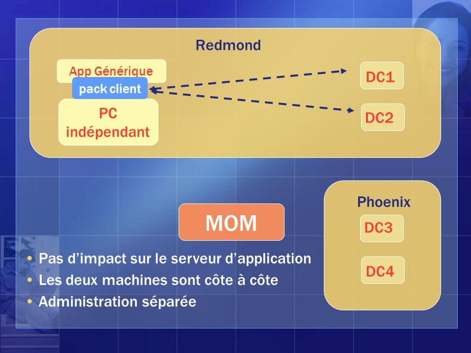 Phoenix DC3 DC4 Redmond DC1 DC2 MOM App Générique PC indépendant pack client Pas dimpact sur le serveur dapplication Les deux machines sont côte à côt