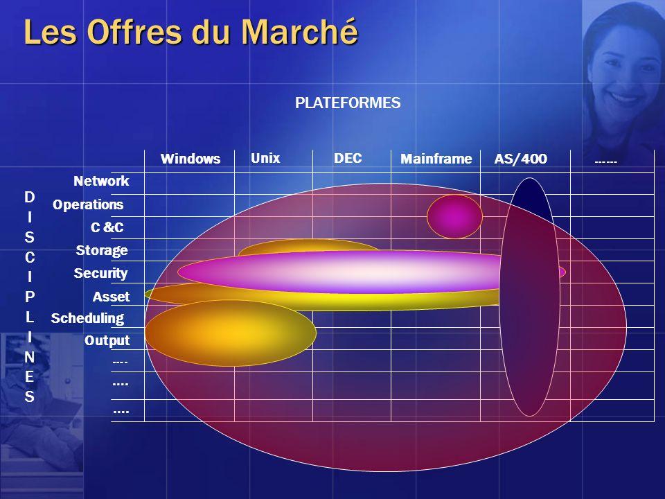 PLATEFORMES DISCIPLINESDISCIPLINES Network …. Security Asset Scheduling Output …. Operations C &C Storage Windows UnixDEC MainframeAS/400 …… Les Offre