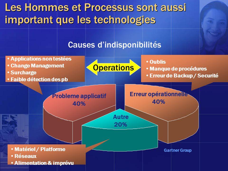 Causes dindisponibilités Probleme applicatif 40% Erreur opérationnelle 40% Autre 20% Applications non testées Change Management Surcharge Faible détec