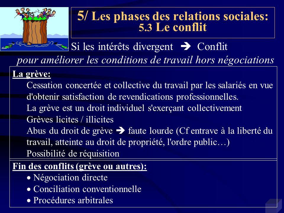 5/ Les phases des relations sociales: 5.3 Le conflit Si les intérêts divergent Conflit pour améliorer les conditions de travail hors négociations La g