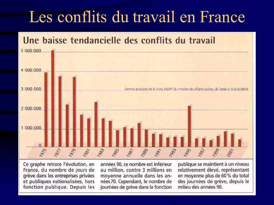 Les conflits du travail en France