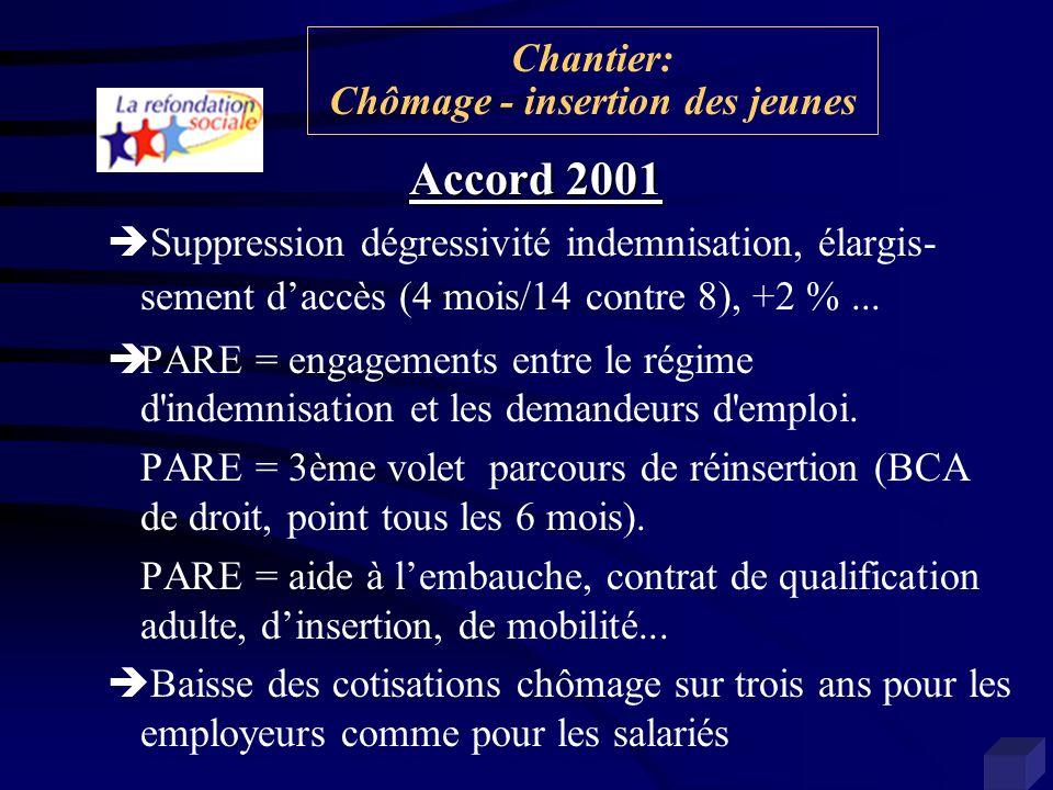 Accord 2001 Suppression dégressivité indemnisation, élargis- sement daccès (4 mois/14 contre 8), +2 %... PARE = engagements entre le régime d'indemnis