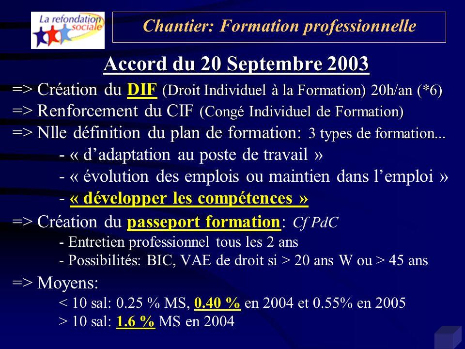Accord du 20 Septembre 2003 => Création du (Droit Individuel à la Formation) 20h/an (*6) => Création du DIF (Droit Individuel à la Formation) 20h/an (*6) => Renforcement du CIF (Congé Individuel de Formation) => Nlle définition du plan de formation: 3 types de formation...