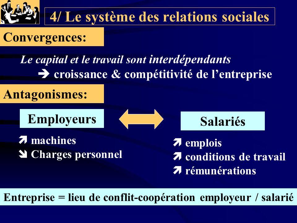 4/ Le système des relations sociales Le capital et le travail sont interdépendants Convergences: Antagonismes: Employeurs Salariés machines Charges pe