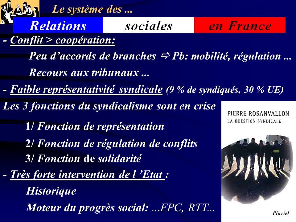 - Conflit > coopération: Peu daccords de branches Pb: mobilité, régulation... Recours aux tribunaux... - Faible représentativité syndicale (9 % de syn