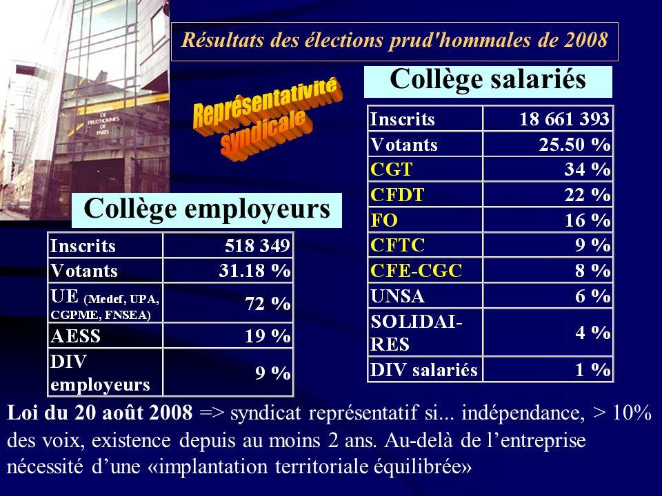 Résultats des élections prud hommales de 2008 Collège employeurs Collège salariés Loi du 20 août 2008 => syndicat représentatif si...