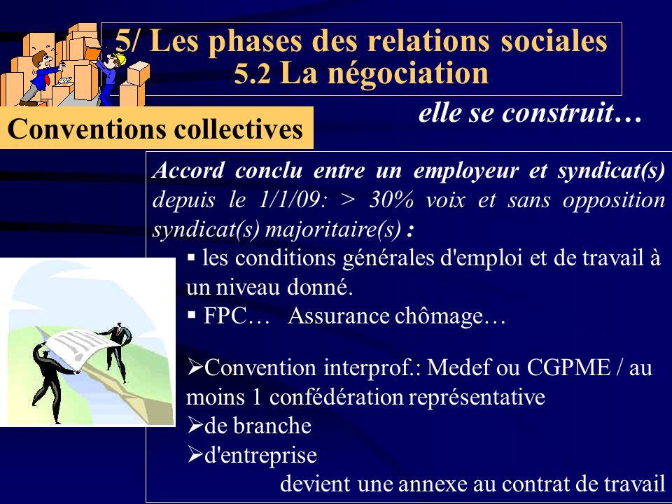 5/ Les phases des relations sociales 5.2 La négociation Accord conclu entre un employeur et syndicat(s) depuis le 1/1/09: > 30% voix et sans opposition syndicat(s) majoritaire(s) : les conditions générales d emploi et de travail à un niveau donné.