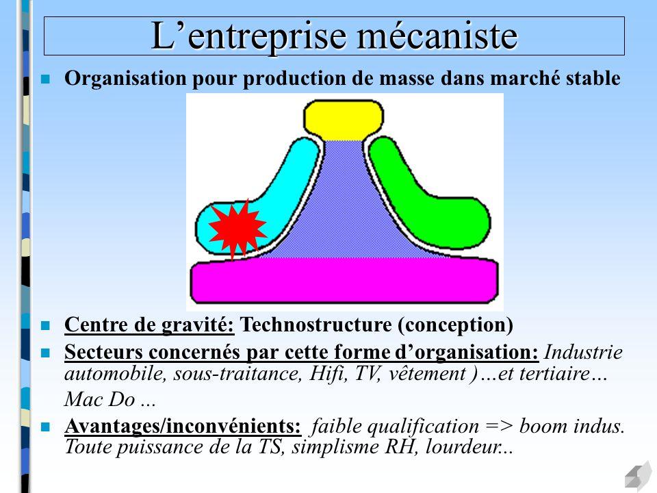 Lentreprise mécaniste n Organisation pour production de masse dans marché stable n Centre de gravité: Technostructure (conception) n Secteurs concerné