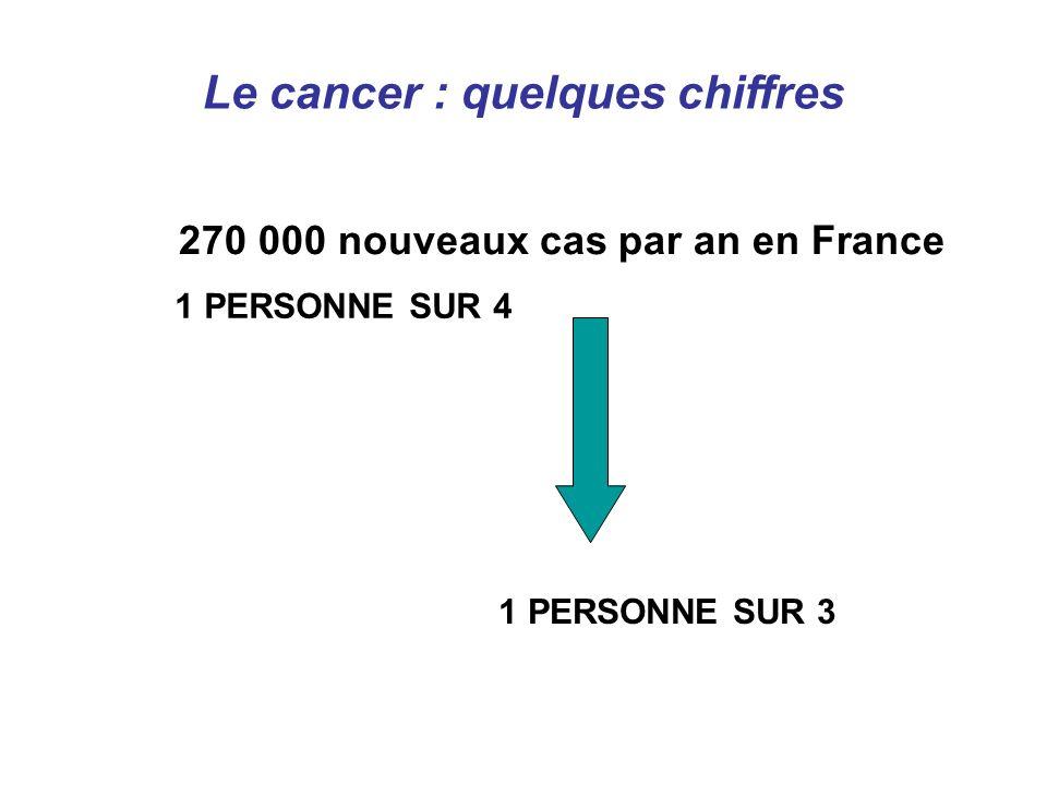 1 PERSONNE SUR 4 1 PERSONNE SUR 3 Le cancer : quelques chiffres 270 000 nouveaux cas par an en France