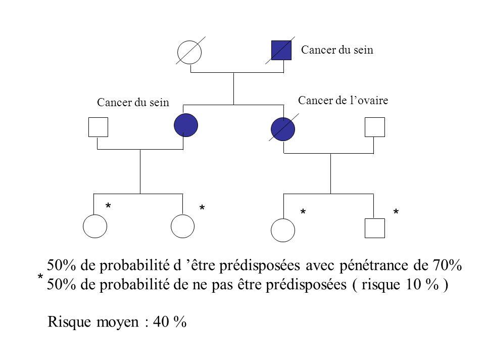 50% de probabilité d être prédisposées avec pénétrance de 70% 50% de probabilité de ne pas être prédisposées ( risque 10 % ) Risque moyen : 40 % Cance