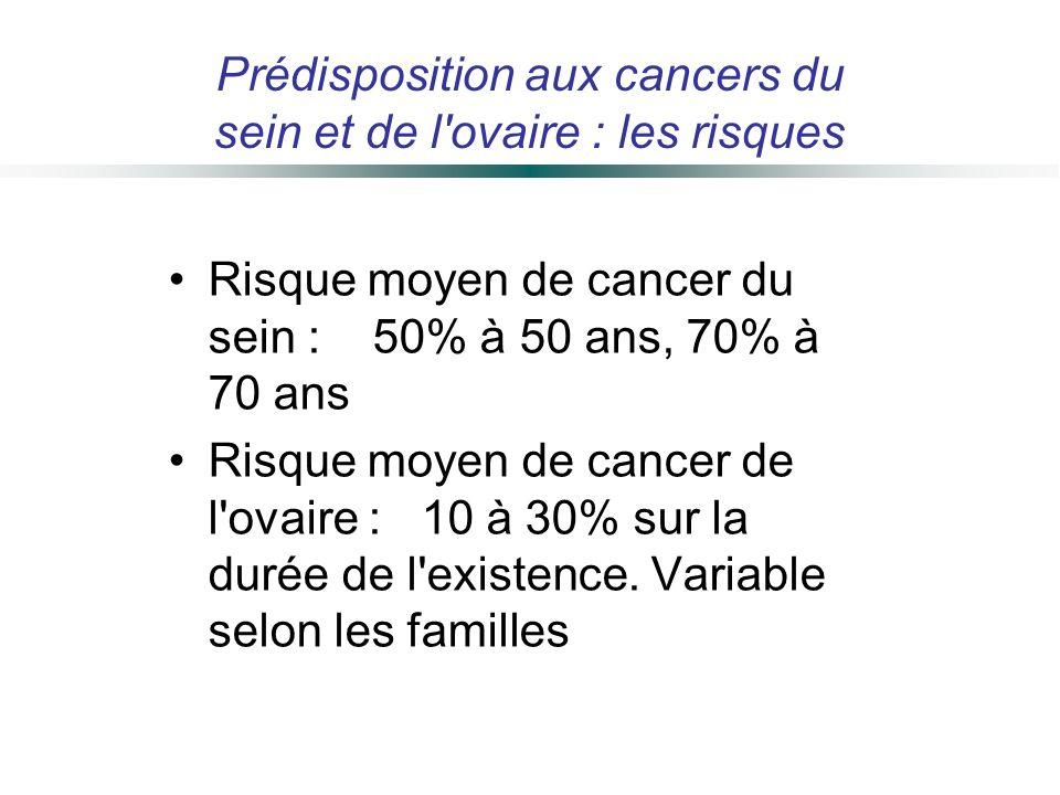 Risque moyen de cancer du sein : 50% à 50 ans, 70% à 70 ans Risque moyen de cancer de l'ovaire : 10 à 30% sur la durée de l'existence. Variable selon