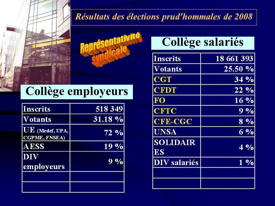 Résultats des élections prud hommales de 2008 Collège employeurs Collège salariés