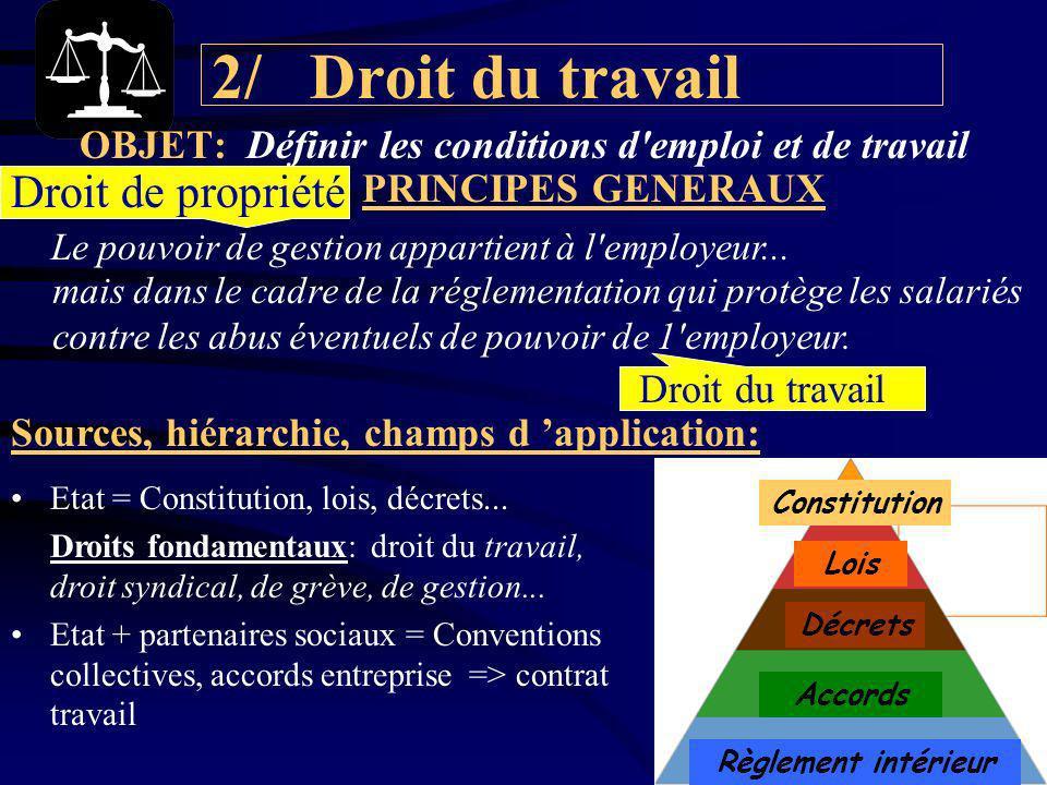 2/ Droit du travail OBJET: Définir les conditions d emploi et de travail PRINCIPES GENERAUX Le pouvoir de gestion appartient à l employeur...