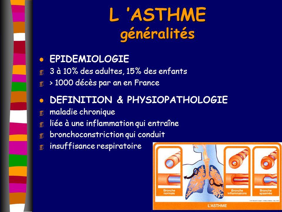 L ASTHME généralités l EPIDEMIOLOGIE 4 3 à 10% des adultes, 15% des enfants 4 > 1000 décès par an en France l DEFINITION & PHYSIOPATHOLOGIE 4 maladie