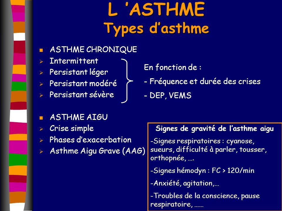 n ASTHME CHRONIQUE Intermittent Persistant léger Persistant modéré Persistant sévère n ASTHME AIGU Crise simple Phases dexacerbation Asthme Aigu Grave