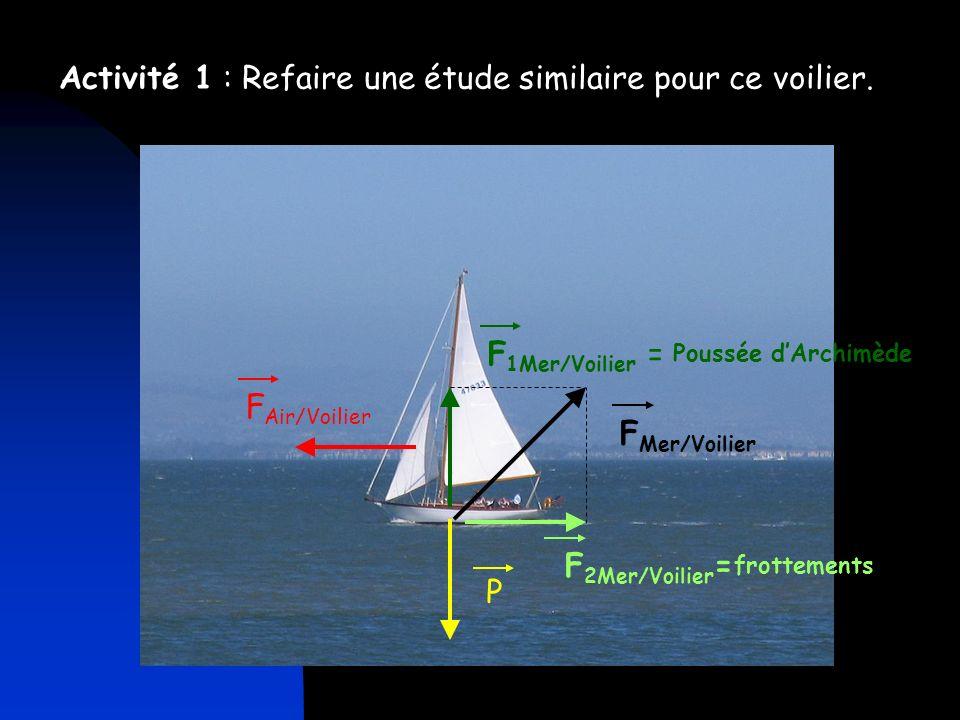 2) Principe dinertie Lien vers fichier doc « La partie de pétanque de Galilée ».