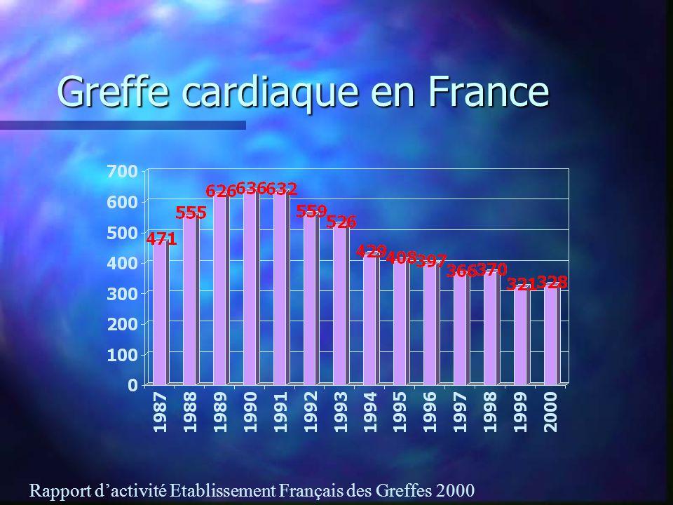Greffe cardiaque en France Rapport dactivité Etablissement Français des Greffes 2000