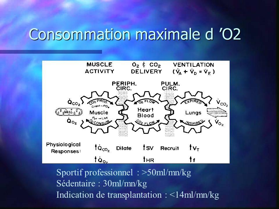 Consommation maximale d O2 Sportif professionnel : >50ml/mn/kg Sédentaire : 30ml/mn/kg Indication de transplantation : <14ml/mn/kg