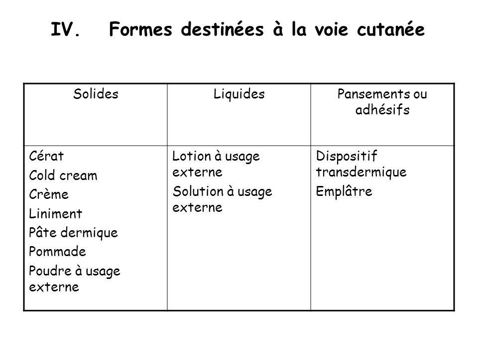 IV.Formes destinées à la voie cutanée SolidesLiquidesPansements ou adhésifs Cérat Cold cream Crème Liniment Pâte dermique Pommade Poudre à usage exter