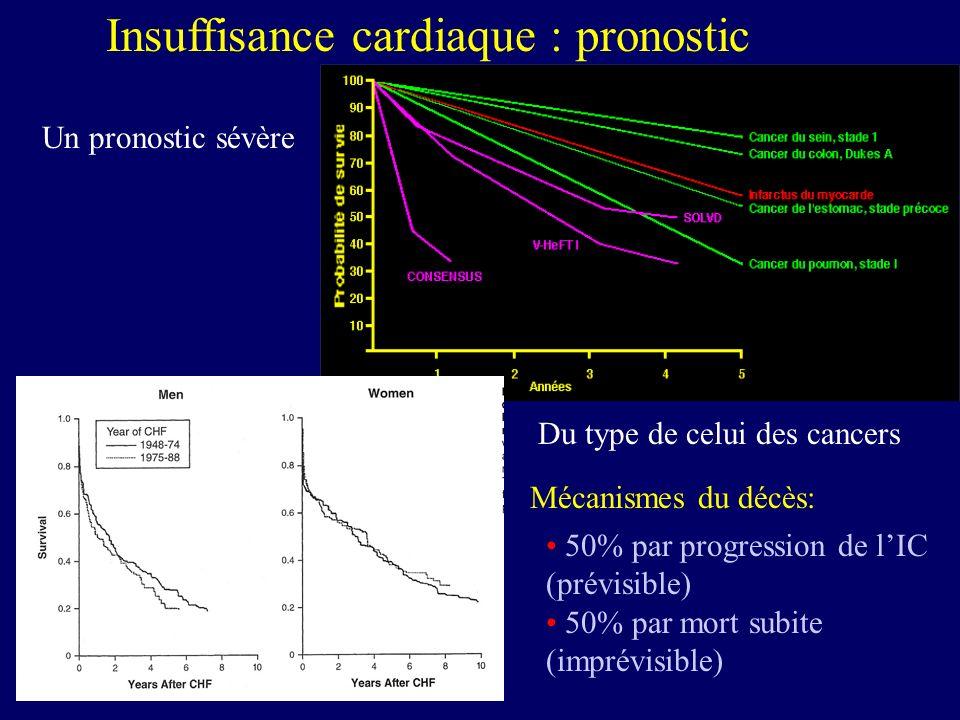 Insuffisance cardiaque : pronostic Un pronostic sévère Du type de celui des cancers 50% par progression de lIC (prévisible) 50% par mort subite (impré