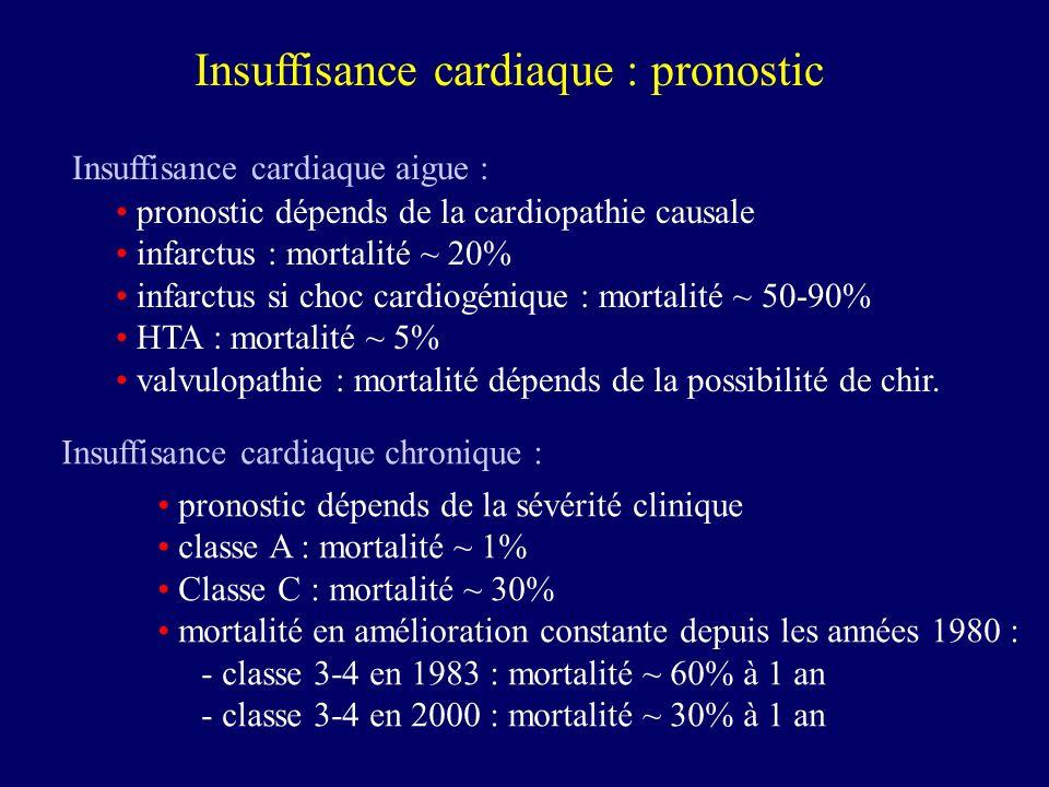 Insuffisance cardiaque : pronostic Insuffisance cardiaque aigue : pronostic dépends de la cardiopathie causale infarctus : mortalité ~ 20% infarctus s